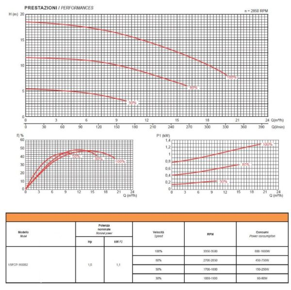 Elettropompa per Piscina GLONG VSFCP-1100S2 - Hp1,5 kW 1,1-4641